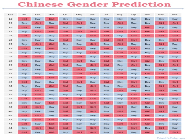 Chinese Baby Gender Prediction