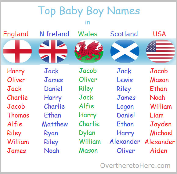 Top Baby Boy Name